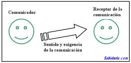 El esquema de la comunicación