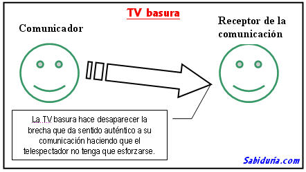 La TV basura